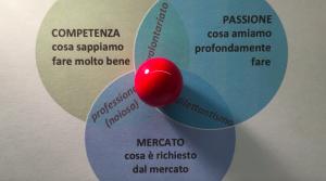 Modello-Sweet-Spot