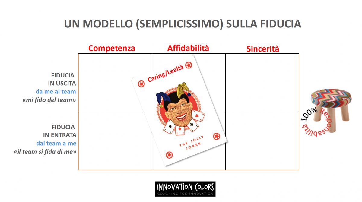 Il modello della Fiducia per i Leadership Team