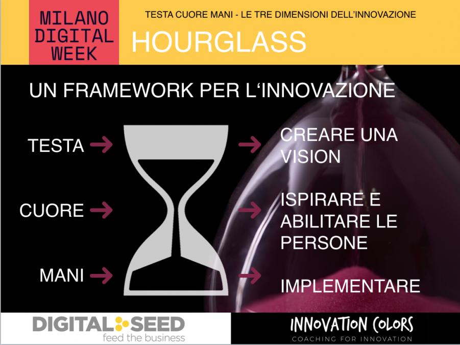 Il modello della clessidra dell'innovazione